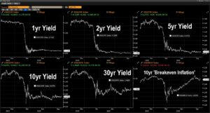 12months of U.S. Treasury Yields (1yr, 2yr, 5yr, 10yr, 30yr and 10yr BREAKEVEN Inflation) after NFP October 2nd, 2020