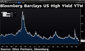Bloomberg Barclays HY Index Yield to Worst